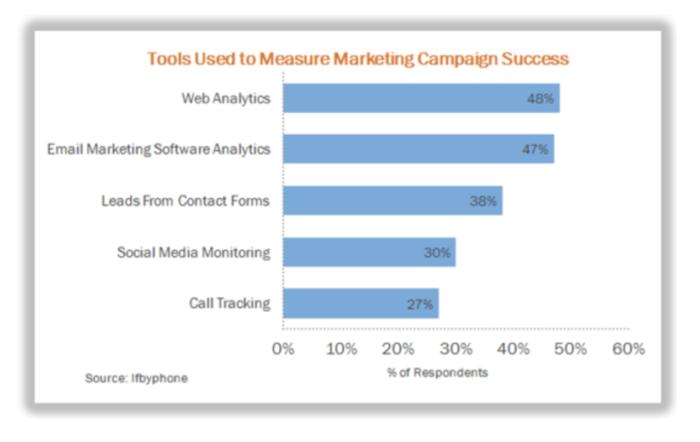 5 tips to increase roi with marketing analytics 791 Hi, I'm Hoai