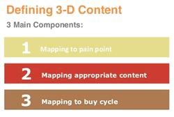 3d content model