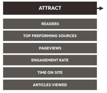 high level metrics for content marketing
