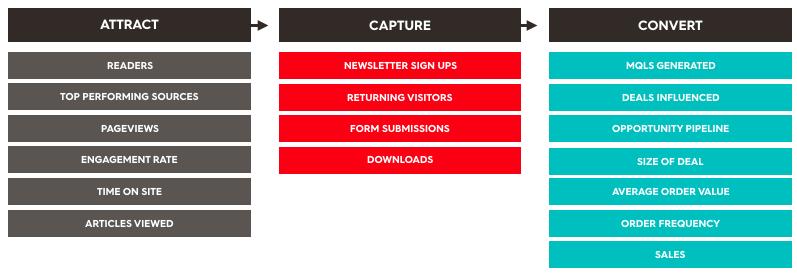 content marketing stage metrics