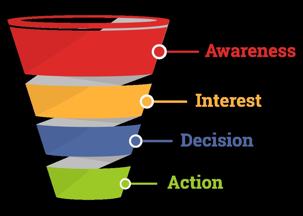 target audience sales funnel