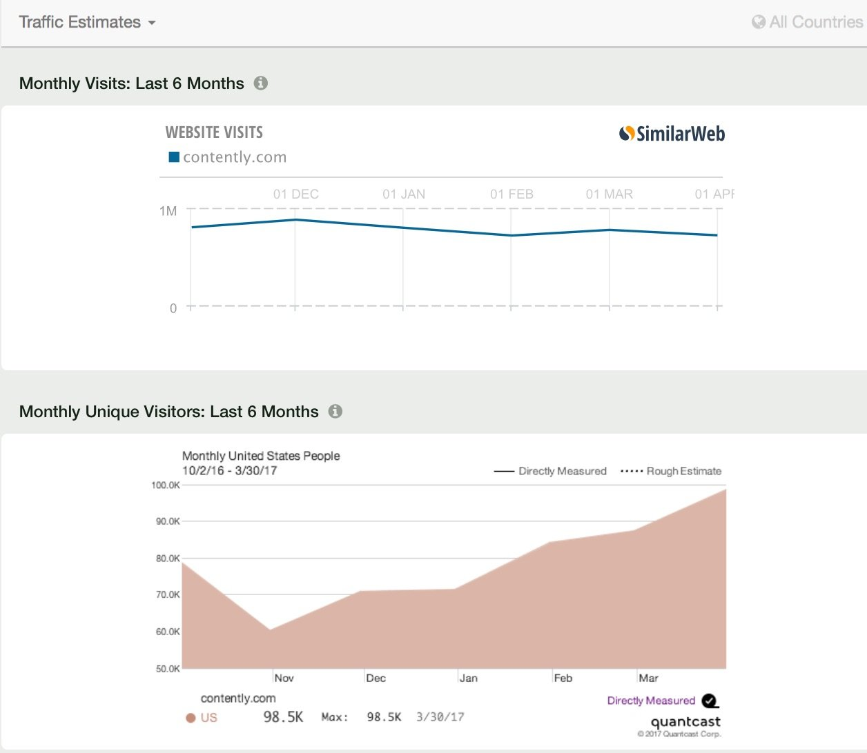 Contently com Site Overview 1