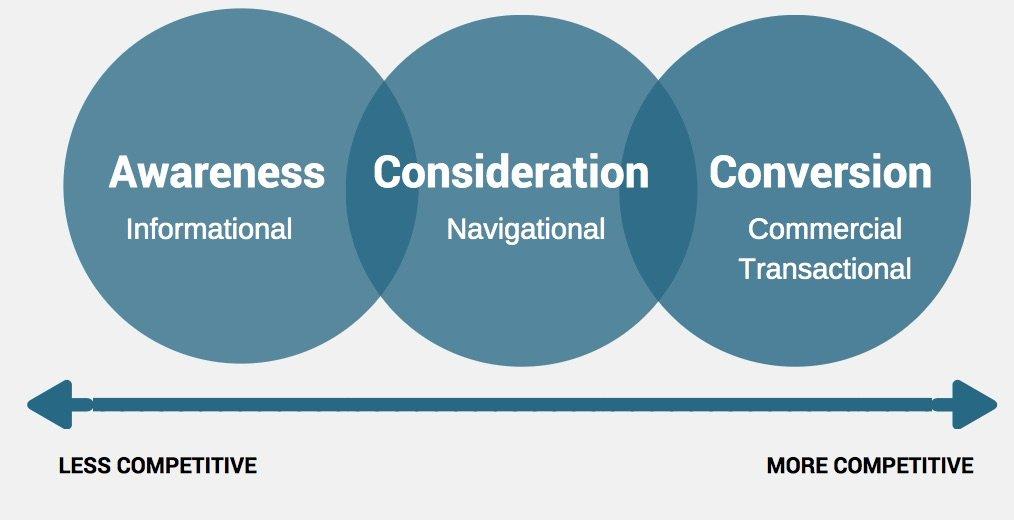 Presentation The 6 Point Persuasion Framework